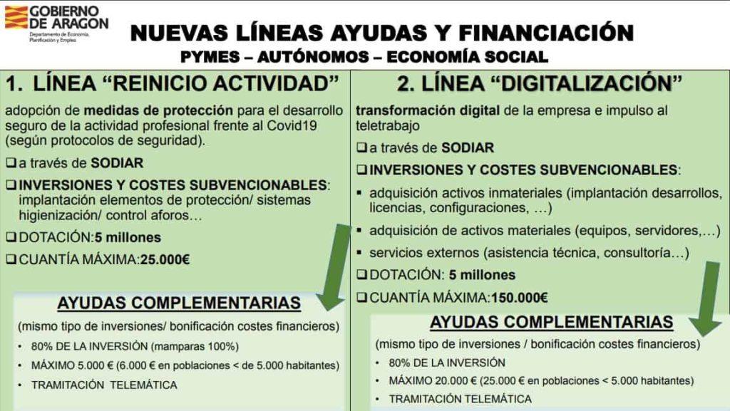 ayudas Líneas de financiación y ayudas complementarias para el reinicio de la actividad y la digitalización - Aragón
