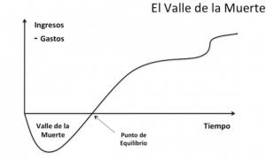 valle muerte Ley de fomento del ecosistema de las empresas emergentes.